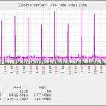 Zabbix – Tuning do MySQL – O dia seguinte