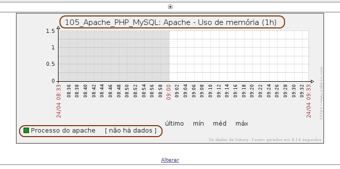template_105_edicao_tela_selecionar_grafico_memoria_apache_resultado